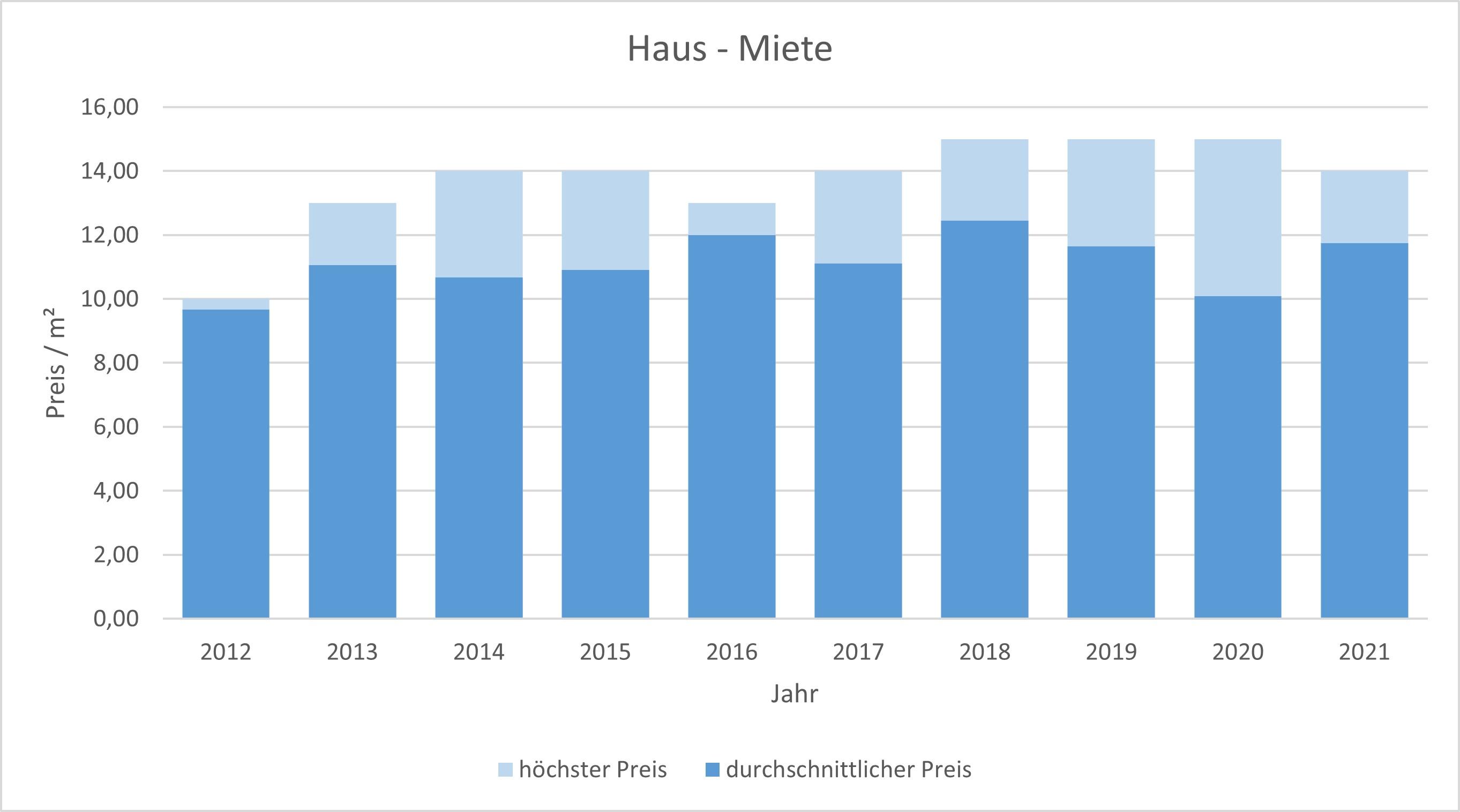 Otterfing Haus mieten vermieten Preis Bewertung Makler www.happy-immo.de 2019 2020 2021