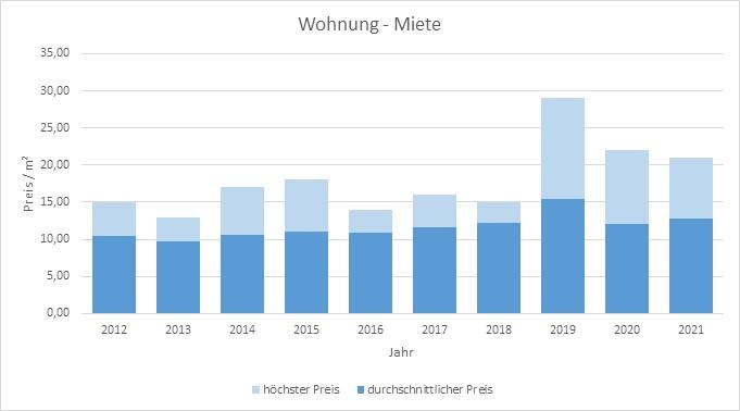 Otterfing-Wohnung-Haus-Mieten-Vermieten-Makler 2019 2020 2021