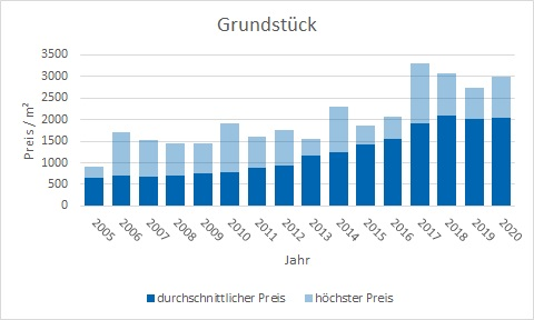 Ottobrunn Grundstück kaufen verkaufen Preis Bewertung Makler www.happy-immo.de