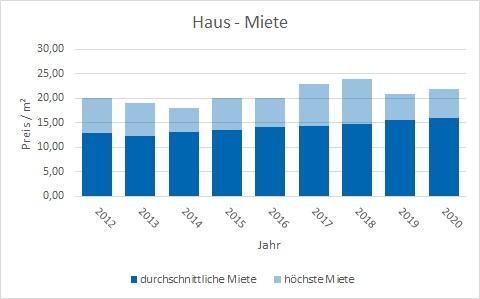 Ottobrunn Haus  mieten vermietenPreis Bewertung Makler www.happy-immo.de