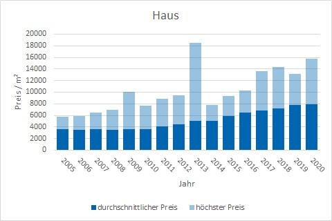 Ottobrunn Haus kaufen verkaufen Preis Bewertung Makler www.happy-immo.de