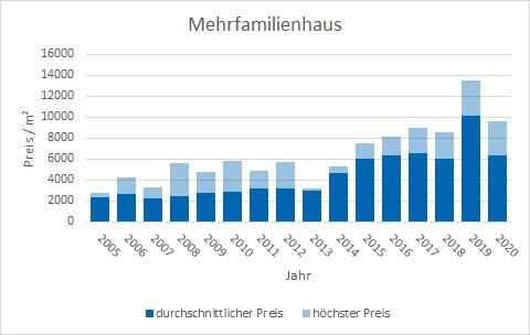 Ottobrunn Mehrfamilienhaus kaufen verkaufen Preis Bewertung Makler www.happy-immo.de