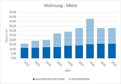 Ottobrunn Wohnung mieten vermieten Preis Bewertung Makler www.happy-immo.de