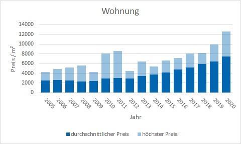 Ottobrunn Wohnung kaufen verkaufen Preis Bewertung Makler www.happy-immo.de