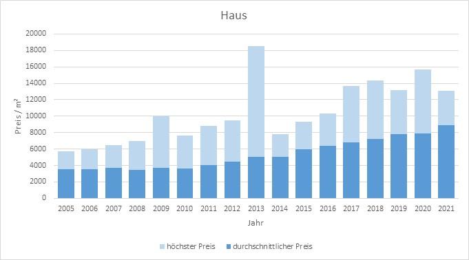 Ottobrunn Haus kaufen verkaufen Preis Bewertung Makler www.happy-immo.de 2019 2020 2021