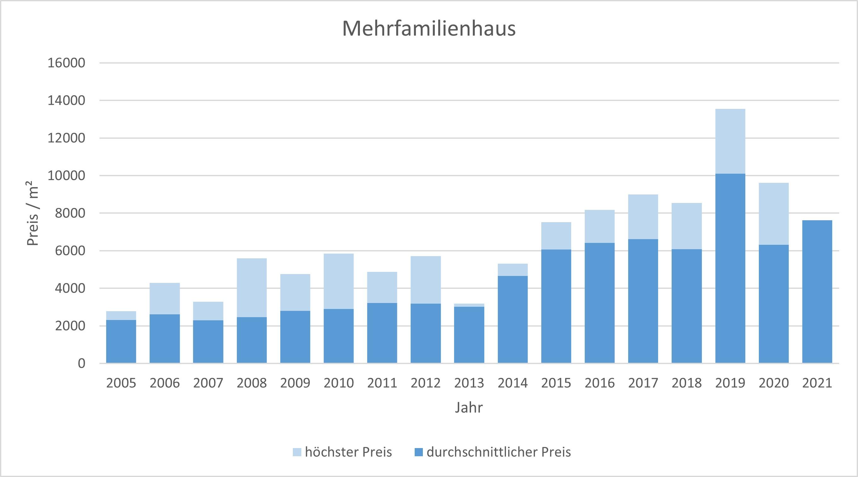 Ottobrunn Mehrfamilienhaus kaufen verkaufen Preis Bewertung Makler www.happy-immo.de 2019 2020 2021