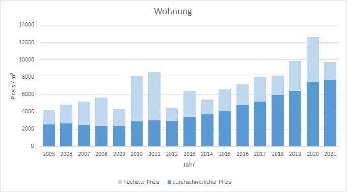 Ottobrunn Wohnung kaufen verkaufen Preis Bewertung Makler www.happy-immo.de 2019 2020 2021