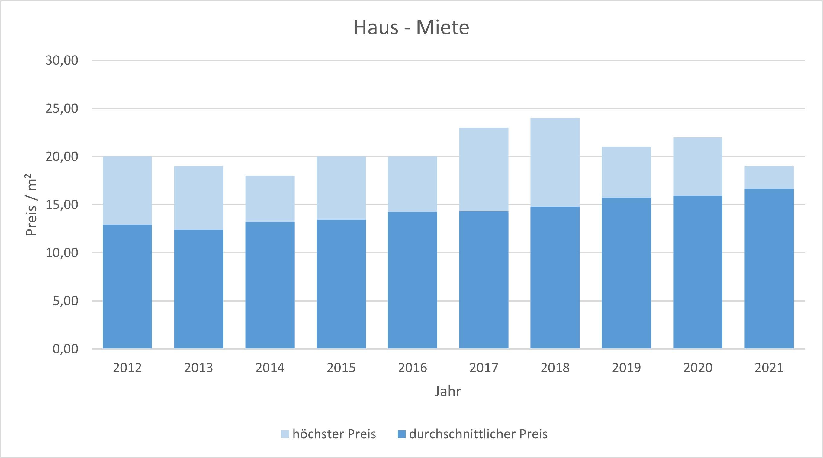 Ottobrunn Haus  mieten vermietenPreis Bewertung Makler www.happy-immo.de 2019 2020 2021