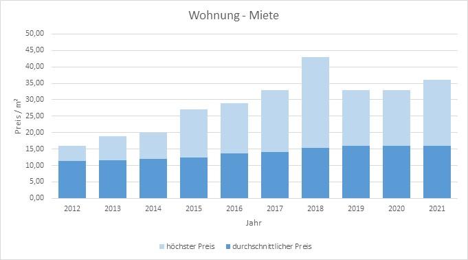 Ottobrunn Miethöhe mieten vermieten qm Preis Bewertung Makler www.happy-immo.de 2019 2020 2021