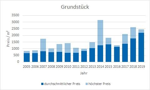Planegg Grundstück kaufen verkaufen Preis Bewertung Makler www.happy-immo.de