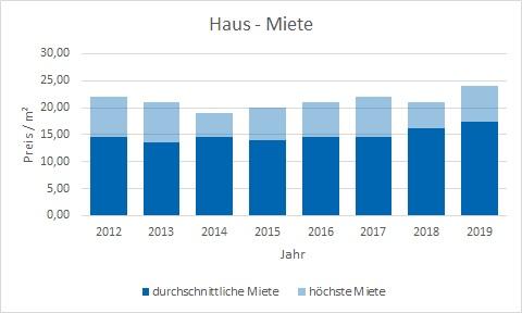 Planegg Haus mieten vermietenkaufen verkaufen Preis Bewertung Makler www.happy-immo.de