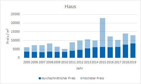 Planegg Haus kaufen verkaufen Preis Bewertung Makler www.happy-immo.de