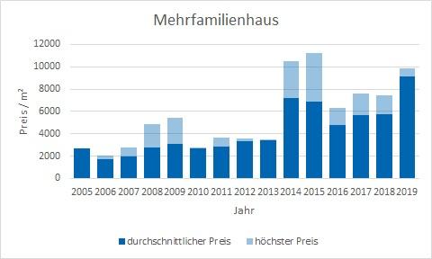Planegg Mehrfamilienhaus kaufen verkaufen Preis Bewertung Makler www.happy-immo.de
