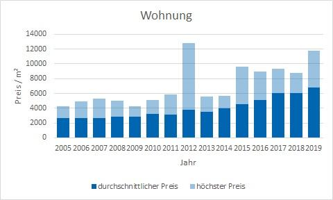 Planegg kaufen verkaufen Preis Bewertung Makler www.happy-immo.de