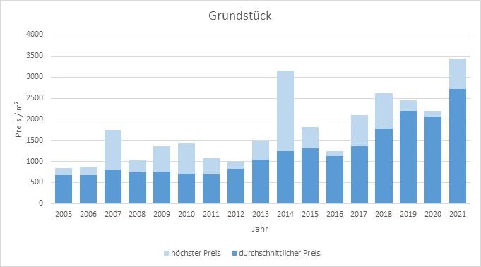 Planegg Grundstück kaufen verkaufen Preis Bewertung Makler www.happy-immo.de 2019 2020 2021