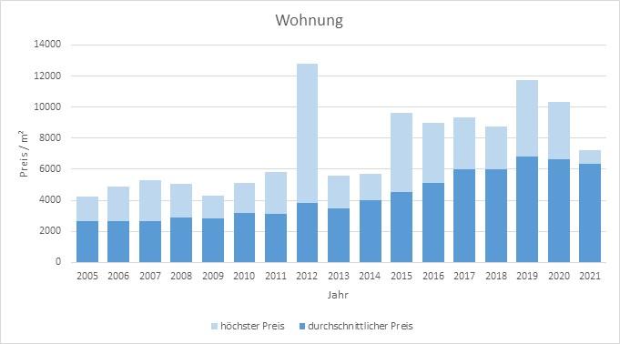 Planegg kaufen Wohnung verkaufen Preis Bewertung Makler www.happy-immo.de 2019 2020 2021