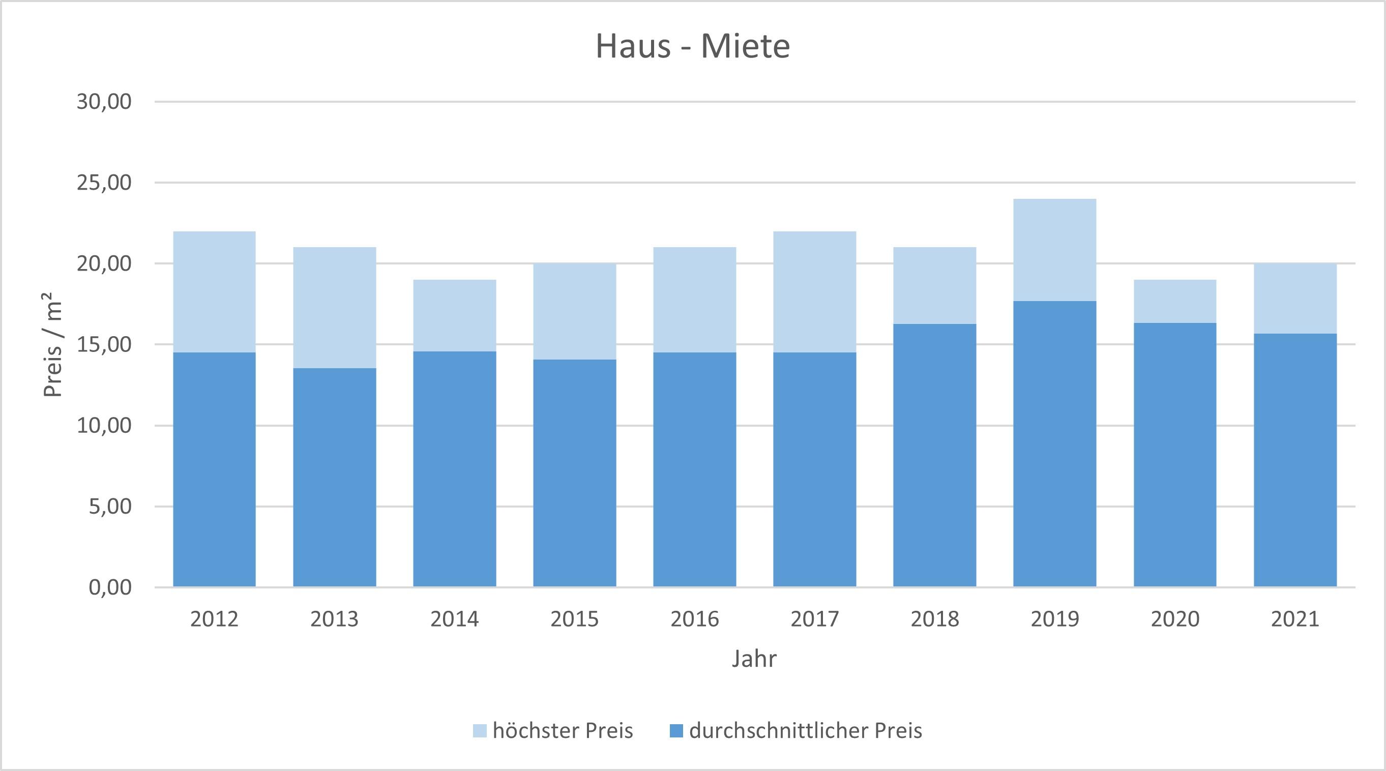 Planegg Haus mieten vermietenkaufen verkaufen Preis Bewertung Makler www.happy-immo.de 2019 2020 2021