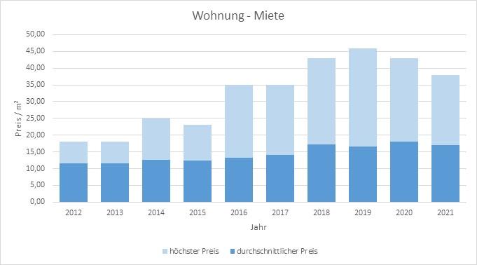 Planegg Mietvertrag mieten vermieten am preis Bewertung Makler www.happy-immo.de 2019 2020 2021