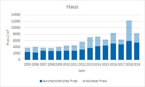 Pliening Landsham Haus kaufen verkaufen Preis Bewertung Makler www.happy-immo.de