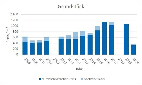 Pliening Landsham Grundstück kaufen verkaufen Preis Bewertung Makler www.happy-immo.de