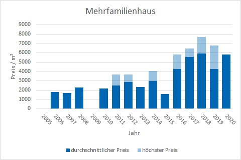 Pliening Landsham Mehrfamilienhaus kaufen verkaufen Preis Bewertung Makler www.happy-immo.de