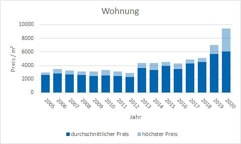 Pliening Landsham Wohnung kaufen verkaufen Preis Bewertung Makler www.happy-immo.de
