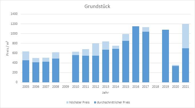 Pliening Landsham Grundstück kaufen verkaufen Preis Bewertung Makler 2019 2020 2021  www.happy-immo.de