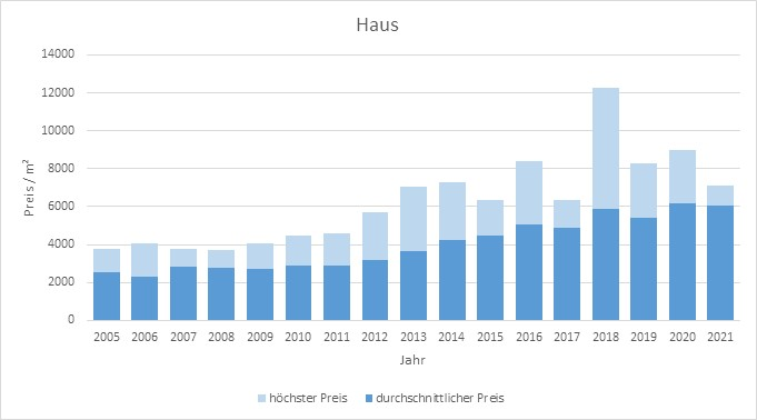 Pliening Landsham Haus kaufen verkaufen Preis Bewertung Makler www.happy-immo.de 2019 2020 2021