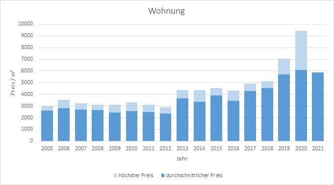 Pliening Landsham Wohnung kaufen verkaufen Preis Bewertung Makler 2019 2020 2021 www.happy-immo.de