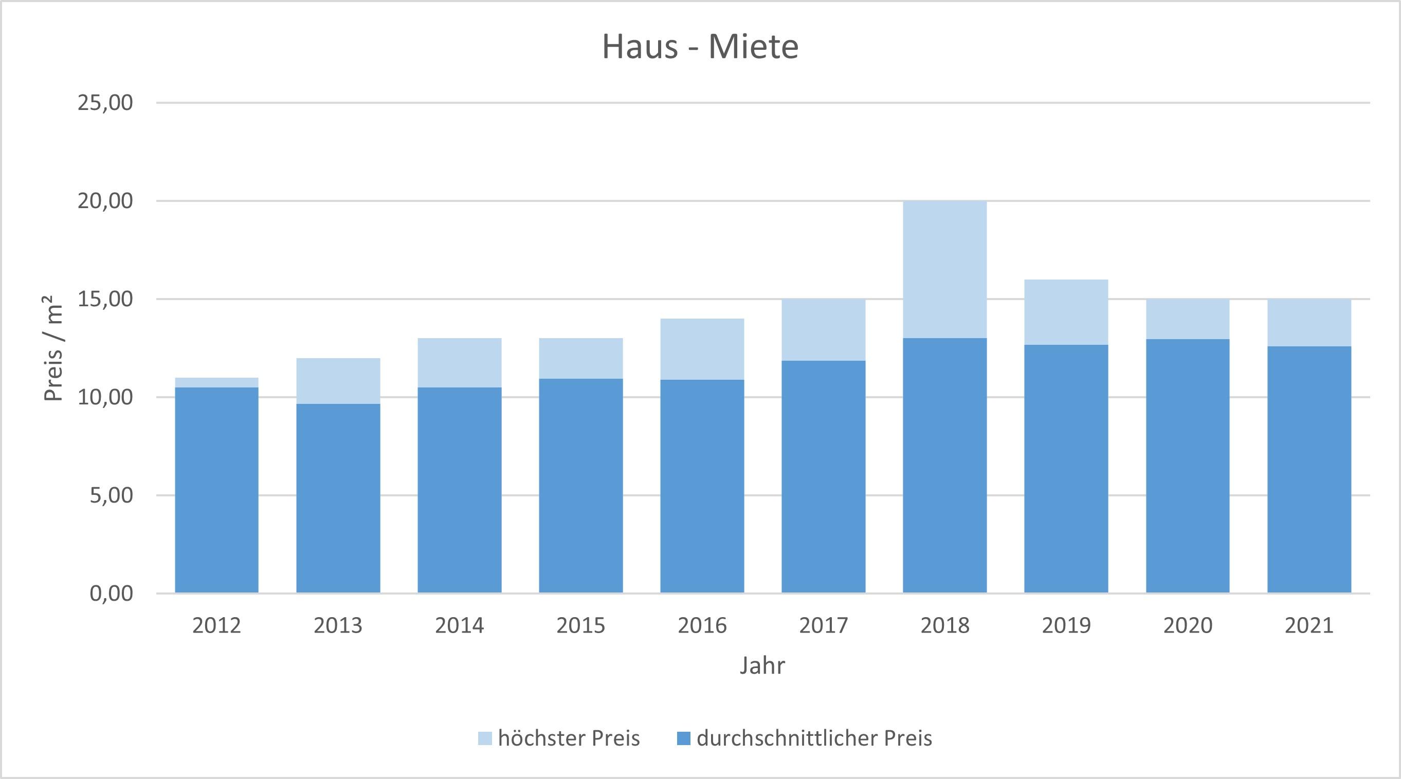 Pliening Landsham Haus mieten vermieten Preis Bewertung Makler www.happy-immo.de 2019 2020 2021