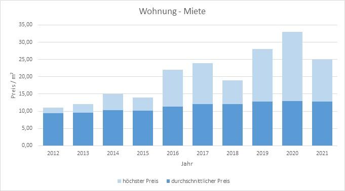 Pliening Landsham Mietepreis mieten vermieten qm Preis Bewertung Makler 2019 2020 2021  www.happy-immo.de