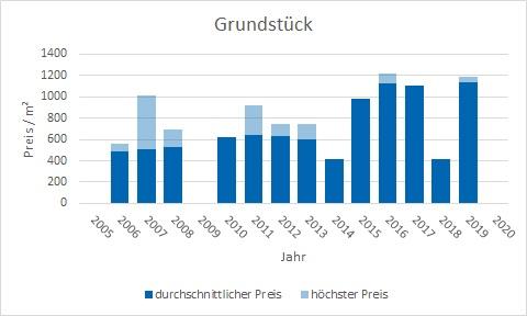 Poing Grundstück kaufen verkaufen Preis Bewertung Makler www.happy-immo.de