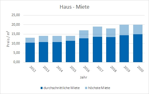 Poing Haus mieten vermieten Preis Bewertung Makler www.happy-immo.de