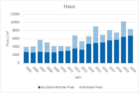 Poing Haus kaufen verkaufen Preis Bewertung Makler www.happy-immo.de