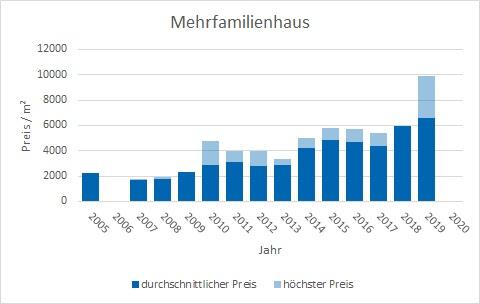 Poing Mehrfamilienhaus kaufen verkaufen Preis Bewertung Makler www.happy-immo.de