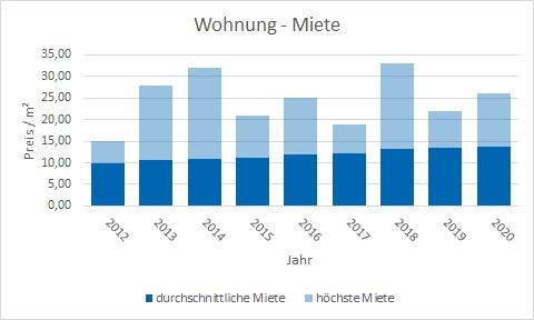 Poing Wohnung mieten vermieten Preis Bewertung Makler www.happy-immo.de