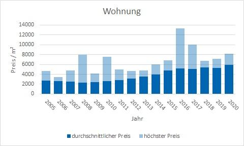 Poing Wohnung kaufen verkaufen Preis Bewertung Makler www.happy-immo.de