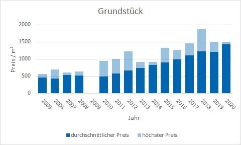 Puchheim Grundstück kaufen verkaufen Preis Bewertung Makler www.happy-immo.de