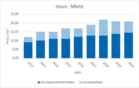 Puchheim Haus mieten vermieten Preis Bewertung Makler www.happy-immo.de