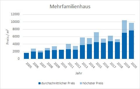 Puchheim Mehrfamilienhaus kaufen verkaufen Preis Bewertung Makler www.happy-immo.de