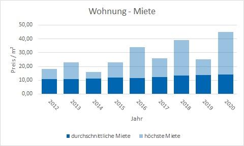 Puchheim Wohnung mieten vermieten Preis Bewertung Makler www.happy-immo.de