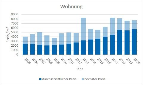 Puchheim Wonung kaufen verkaufen Preis Bewertung Makler www.happy-immo.de