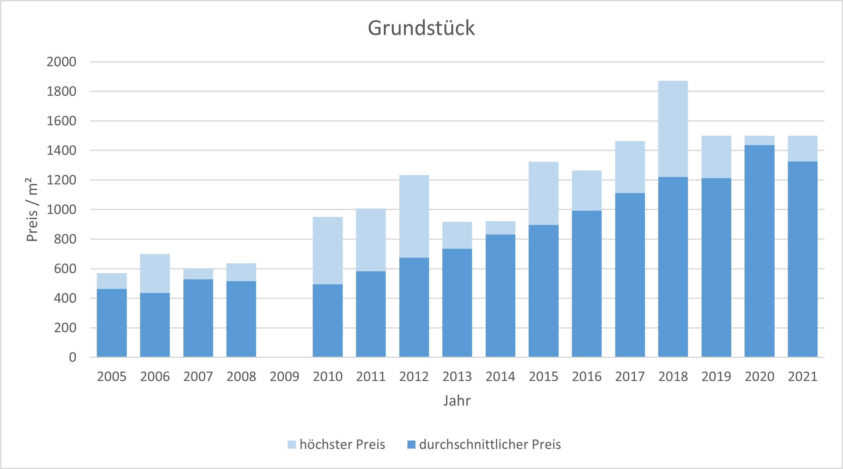 Puchheim Grundstück kaufen verkaufen Preis Bewertung Makler www.happy-immo.de 2019 2020 2021