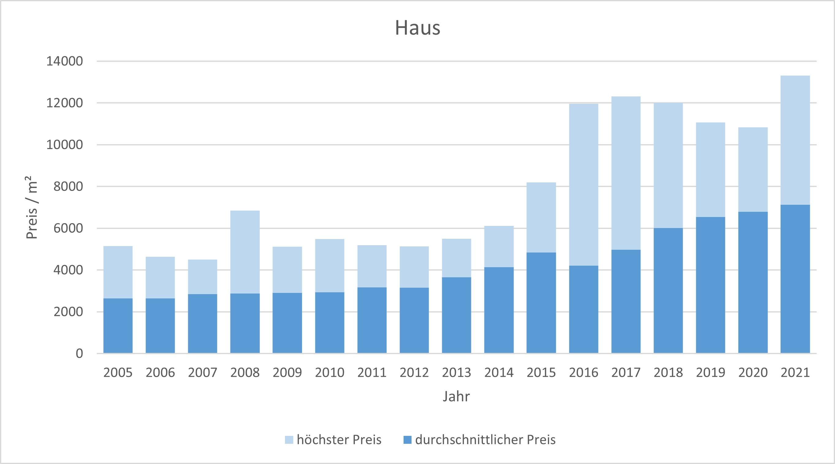 Puchheim Haus kaufen verkaufen Preis Bewertung Makler www.happy-immo.de 2019 2020 2021