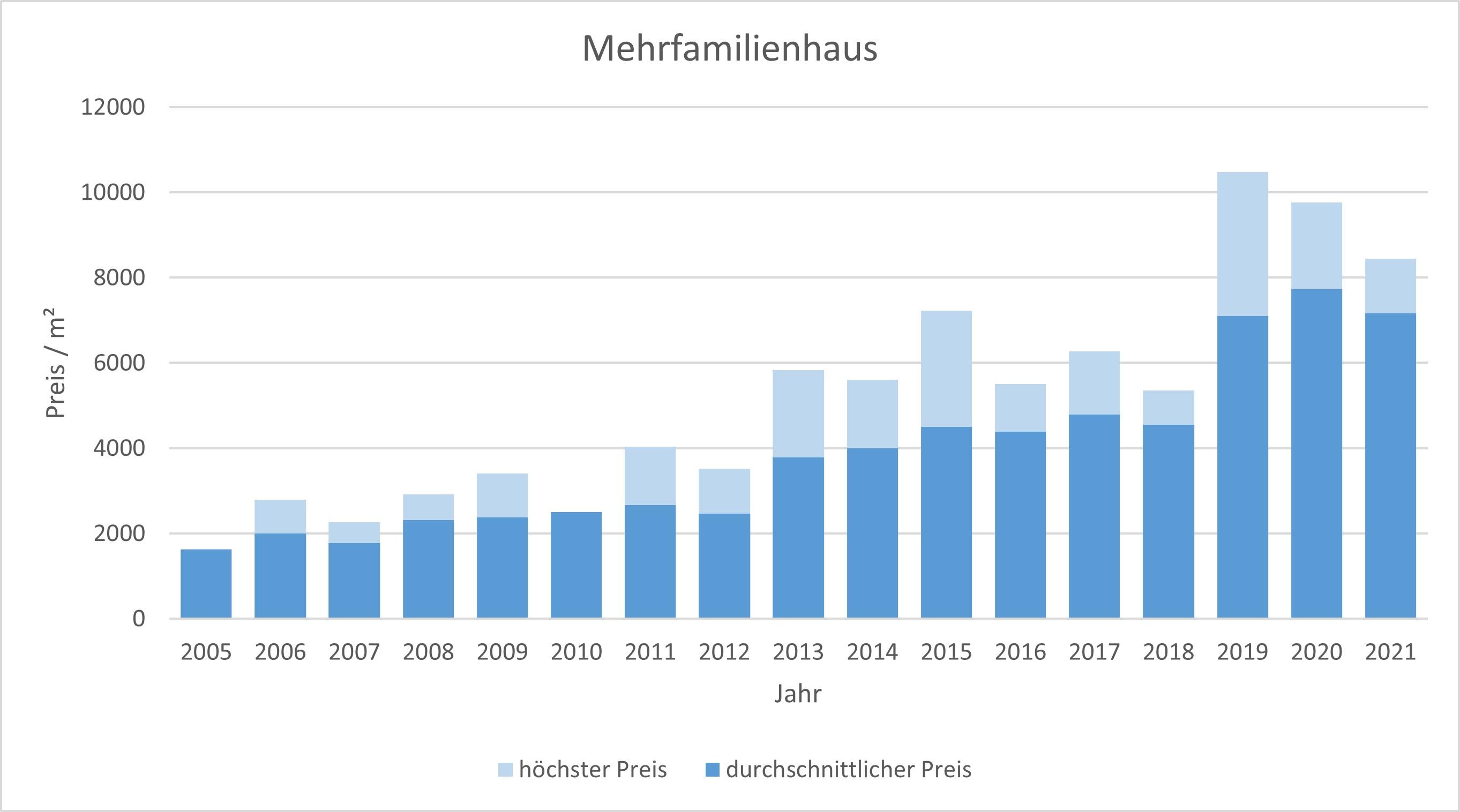 Puchheim Mehrfamilienhaus kaufen verkaufen Preis Bewertung Makler 2019 2020 2021 www.happy-immo.de