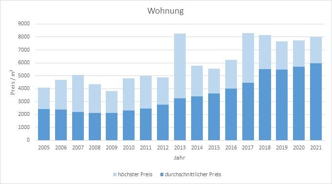 Puchheim Wonung kaufen verkaufen Preis Bewertung Makler www.happy-immo.de 2019 2020 2021