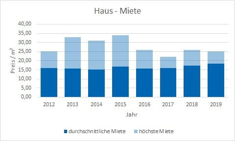 Pullach im Isartal Haus mieten vermieten Preis Bewertung Makler www.happy-immo.de