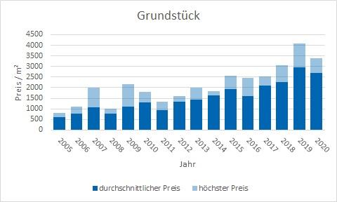Pullach im Isartal Grundstück kaufen verkaufen Preis Bewertung Makler www.happy-immo.de
