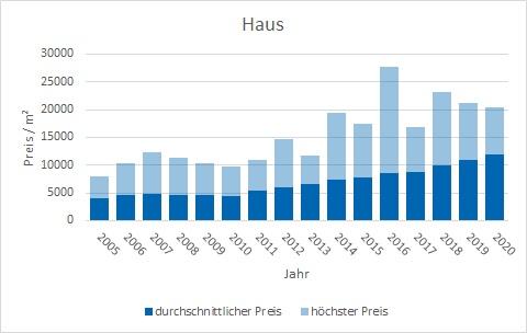 Pullach im Isartal Haus kaufen verkaufen Preis Bewertung Makler www.happy-immo.de