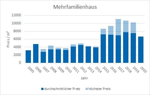 Pullach im Isartal Mehrfamilienhaus kaufen verkaufen Preis Bewertung Makler www.happy-immo.de